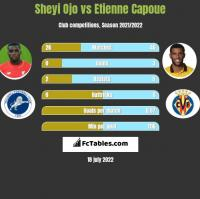 Sheyi Ojo vs Etienne Capoue h2h player stats
