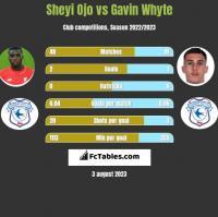 Sheyi Ojo vs Gavin Whyte h2h player stats