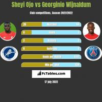 Sheyi Ojo vs Georginio Wijnaldum h2h player stats