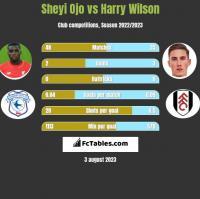 Sheyi Ojo vs Harry Wilson h2h player stats
