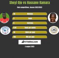 Sheyi Ojo vs Hassane Kamara h2h player stats