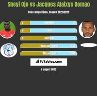 Sheyi Ojo vs Jacques Alaixys Romao h2h player stats