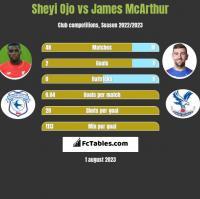 Sheyi Ojo vs James McArthur h2h player stats