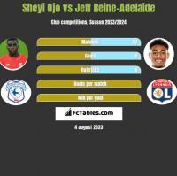 Sheyi Ojo vs Jeff Reine-Adelaide h2h player stats