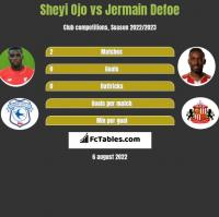 Sheyi Ojo vs Jermain Defoe h2h player stats