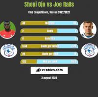 Sheyi Ojo vs Joe Ralls h2h player stats