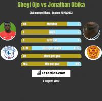 Sheyi Ojo vs Jonathan Obika h2h player stats
