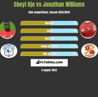 Sheyi Ojo vs Jonathan Williams h2h player stats