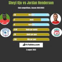 Sheyi Ojo vs Jordan Henderson h2h player stats