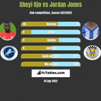 Sheyi Ojo vs Jordan Jones h2h player stats
