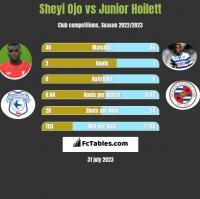 Sheyi Ojo vs Junior Hoilett h2h player stats
