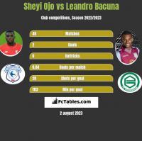 Sheyi Ojo vs Leandro Bacuna h2h player stats