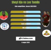 Sheyi Ojo vs Lee Tomlin h2h player stats
