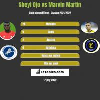 Sheyi Ojo vs Marvin Martin h2h player stats