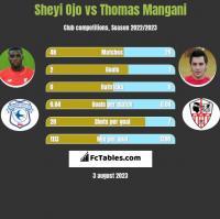 Sheyi Ojo vs Thomas Mangani h2h player stats