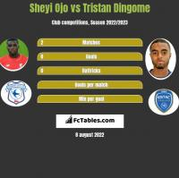 Sheyi Ojo vs Tristan Dingome h2h player stats