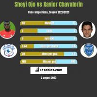 Sheyi Ojo vs Xavier Chavalerin h2h player stats