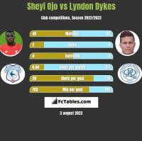 Sheyi Ojo vs Lyndon Dykes h2h player stats