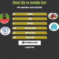 Sheyi Ojo vs Ismaila Sarr h2h player stats