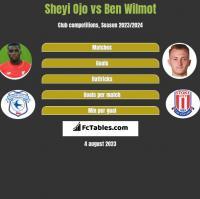 Sheyi Ojo vs Ben Wilmot h2h player stats