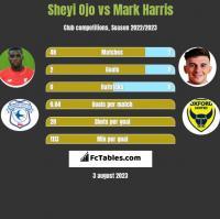 Sheyi Ojo vs Mark Harris h2h player stats
