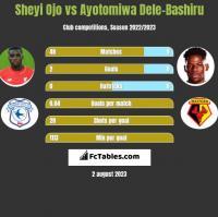 Sheyi Ojo vs Ayotomiwa Dele-Bashiru h2h player stats