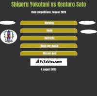 Shigeru Yokotani vs Kentaro Sato h2h player stats