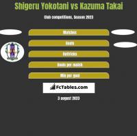 Shigeru Yokotani vs Kazuma Takai h2h player stats