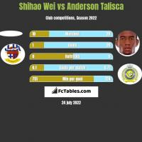 Shihao Wei vs Anderson Talisca h2h player stats