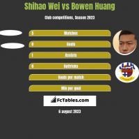 Shihao Wei vs Bowen Huang h2h player stats
