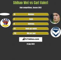 Shihao Wei vs Carl Valeri h2h player stats