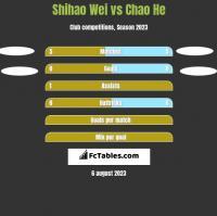Shihao Wei vs Chao He h2h player stats