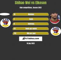 Shihao Wei vs Elkeson h2h player stats
