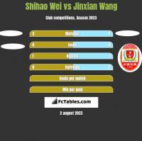 Shihao Wei vs Jinxian Wang h2h player stats