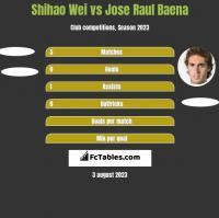 Shihao Wei vs Jose Raul Baena h2h player stats