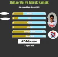 Shihao Wei vs Marek Hamsik h2h player stats