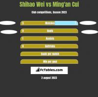 Shihao Wei vs Ming'an Cui h2h player stats