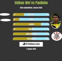 Shihao Wei vs Paulinho h2h player stats