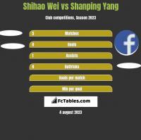 Shihao Wei vs Shanping Yang h2h player stats