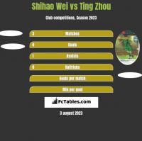 Shihao Wei vs Ting Zhou h2h player stats