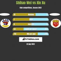 Shihao Wei vs Xin Xu h2h player stats