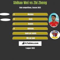 Shihao Wei vs Zhi Zheng h2h player stats