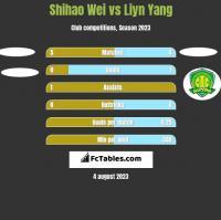 Shihao Wei vs Liyn Yang h2h player stats