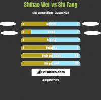 Shihao Wei vs Shi Tang h2h player stats
