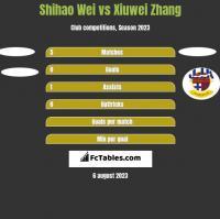 Shihao Wei vs Xiuwei Zhang h2h player stats