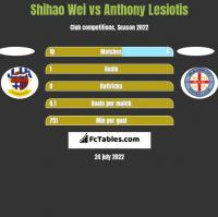 Shihao Wei vs Anthony Lesiotis h2h player stats