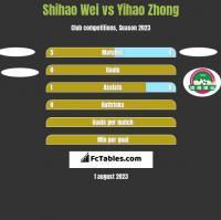 Shihao Wei vs Yihao Zhong h2h player stats