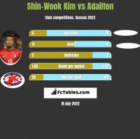Shin-Wook Kim vs Adailton h2h player stats
