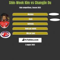 Shin-Wook Kim vs Changjie Du h2h player stats