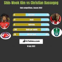 Shin-Wook Kim vs Christian Bassogog h2h player stats